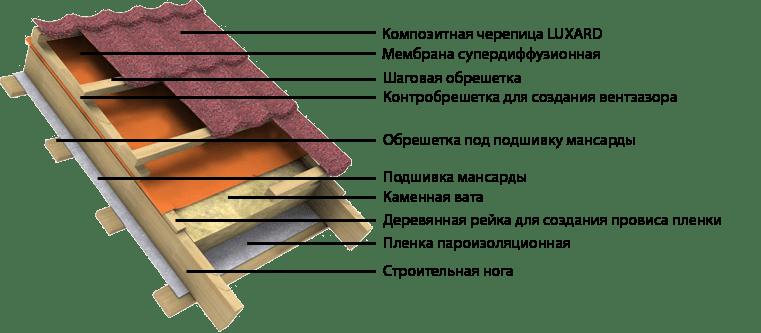 монтаж Композитная черепица
