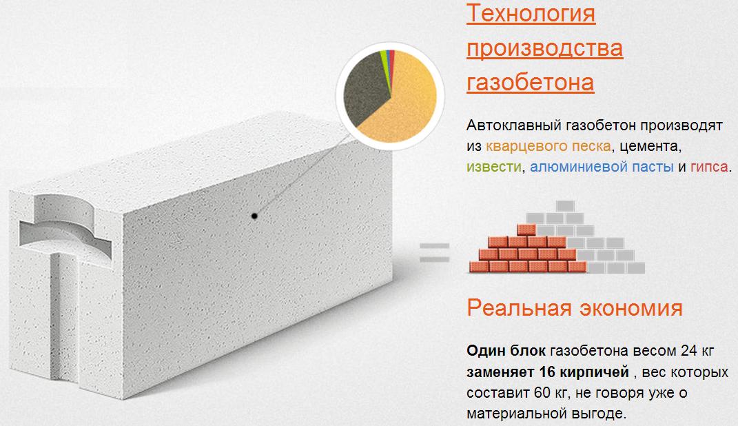 блоки газосиликатные пгс